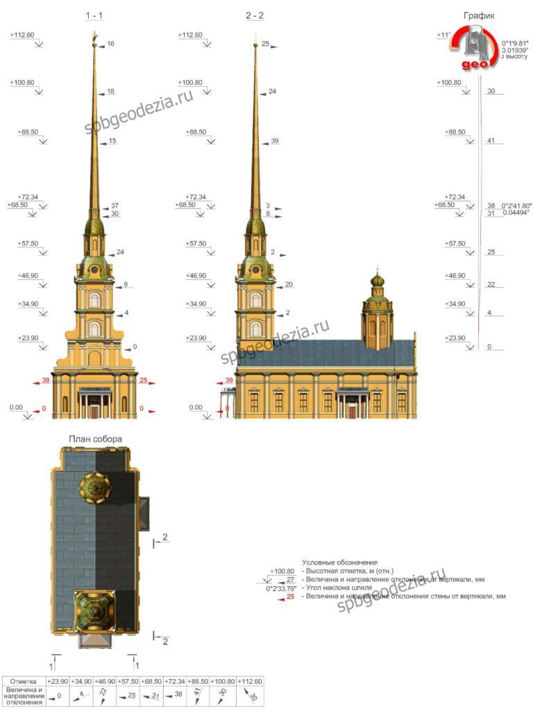 Петропавловский собор схема